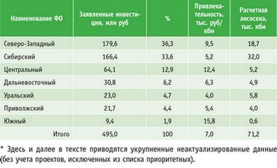 Таблица 2. Степень привлекательности лесных ресурсов в рамках ПИП*