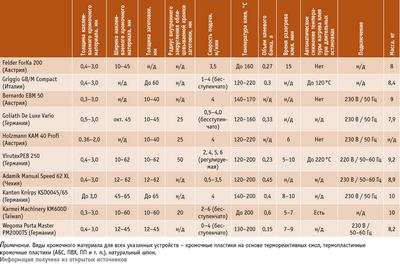 Посмотреть в PDF-версии журнала. Таблица 1. Характеристики ручных устройств для облицовывания кромок
