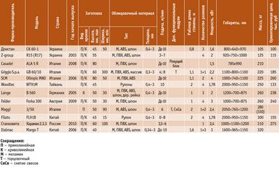 Посмотреть в PDF-версии журнала. Таблица 2. Кромкооблицовочные станки различных производителей