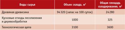 Склад сырья на ПДК «Апшеронск»