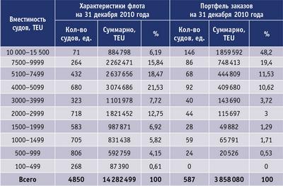 Таблица. Существующий контейнерный флот и портфель заказов на 31.12.2010