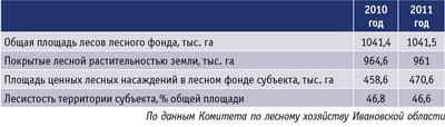 Таблица. Динамика основных целевых показателей лесов Ивановской области