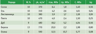 Таблица 1. Физико-механические свойства коры некоторых пород деревьев
