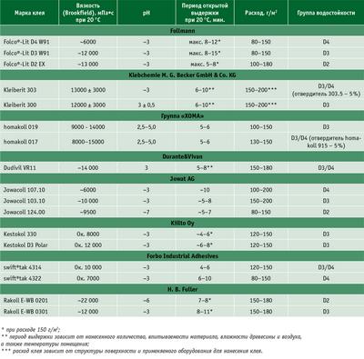 Посмотреть в PDF-версии журнала. Таблица. Технические характеристики и рекомендуемые условия работы с клеями на основе ПВА для склеивания щитовых заготовок (характеристики — вязкость, pH, период открытой выдержки, расход, группа водостойкости; марки клея — Folco-Lit D4 W91, Folco-Lit D3 W91, Folco-Lit D2 EX, Kleiberit 303, Kleiberit 300, homakoll 019, homakoll 017, Dudivil VR11, Jowacoll 107.10, Jowacoll 103.10, Jowacoll 124.00, Kestokol 330, Kestokol D3 Polar, swift®tak 4314, swift®tak 4322, Rakoll E-WB 0201, Rakoll E-WB 0301)