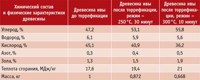 Таблица 1. Влияние параметров процесса торрефикации на состав торрефицированной древесины