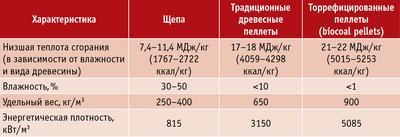 Таблица 2. Характеристики торрефицированных пеллет, полученных на пилотном заводе компании Thermya SA, в сравнении с характеристиками классических пеллет и щепы