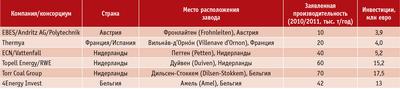 Посмотреть в PDF-версии журнала. Таблица 3. Примеры инвестиционных затрат в проекты заводов по торрефикации пеллет в Европе