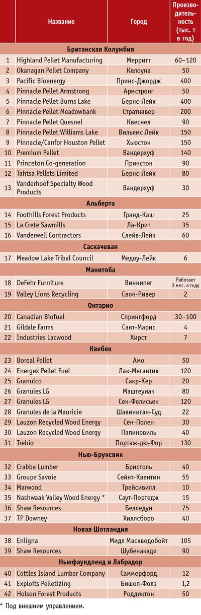 Таблица 1. Существующие производители пеллет в Канаде