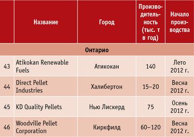 Таблица 2. В процессе строительства