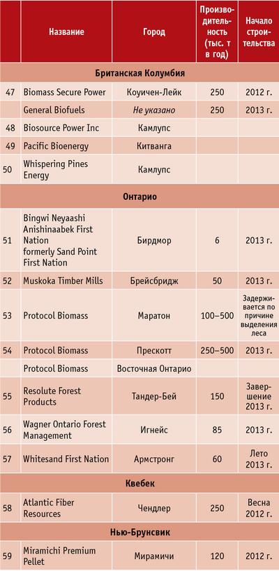 Таблица 3. Планируемые производства