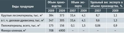 Таблица 2. Объемы лесопромышленного производства и экспорта продуктов переработки древесины и иных лесных ресурсов за 2007 и 2009 годы