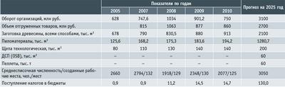 Посмотреть в PDF-версии журнала. Таблица 3. Прогноз развития лесопромышленного производства Кемеровской области на период 2010–2025 годов