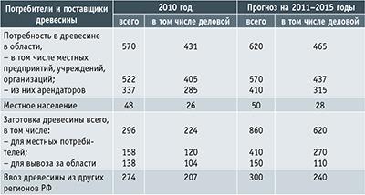 Таблица 1. Баланс производства и потребления древесины в Кемеровской области (тыс. кв. м ликвидной)
