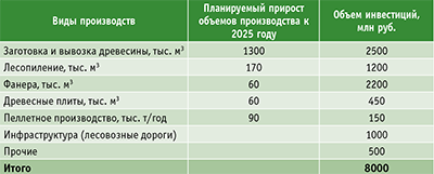 Таблица. Потребность в инвестициях на развитие лесопромышленного комплекса Кемеровской области на период до 2025 года