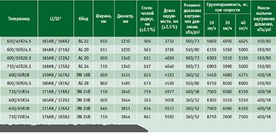Посмотреть в PDF-версии журнала. Таблица. Ассортимент шин Nokian Forest King F