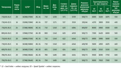 Посмотреть в PDF-версии журнала. Таблица. Ассортимент шин Nokian Forest Rider