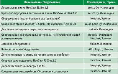 Таблица. Оборудование на новом ЛПК