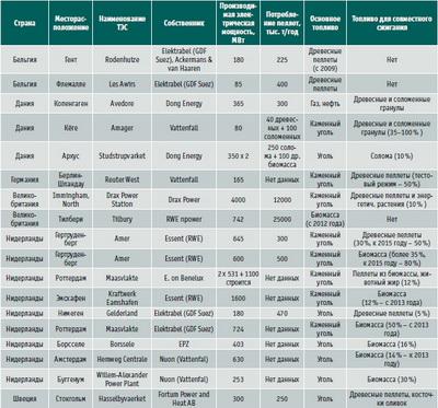 Посмотреть в PDF-версии журнала. Таблица. Европейские электростанции – потенциальные потребители торрефицированных пелле
