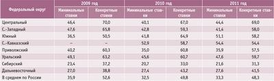 Посмотреть в PDF-версии журнала. Таблица 1. Средние ставки арендной платы за заготовку древесины в 2009–2011 годах, руб./кв.м