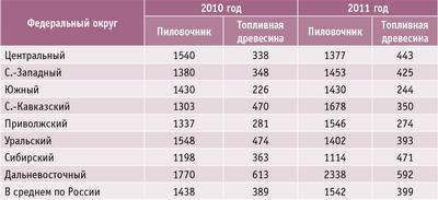 Таблица 2. Средние рыночные цены на древесину в круглом виде в 2010–2011 годах, руб./кв.м