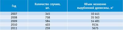 Таблица 3. Динамика незаконных рубок на территории Курганской области