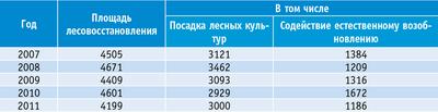 Таблица 4. Объемы лесовосстановительных работ, га