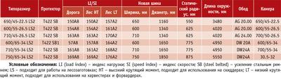 Посмотреть в PDF-версии журнала. Таблица 1. Ассортимент шин Twin Forestry T422 SB