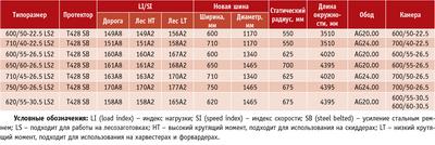 Посмотреть в PDF-версии журнала. Таблица 2. Ассортимент шин Twin Forestry T428 SB