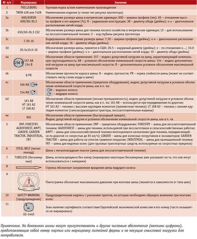 Посмотреть в PDF-версии журнала. Таблица 3. Расшифровка маркировки шины