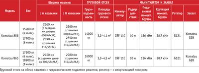 Посмотреть в PDF-версии журнала. Технические характеристики форвардеров Komatsu 855 и Komatsu 865
