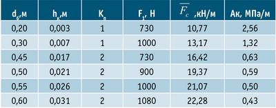 Таблица 1. Показатели окорки бревен сосны разного диаметра