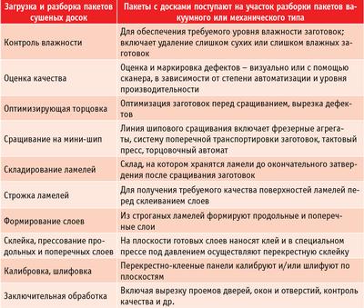 Таблица. Основные технологические этапы производства ПКП
