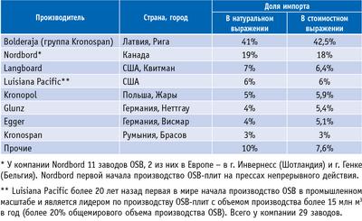 Таблица 1. Импорт OSB-плит в Россию в первой половине 2011 года
