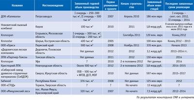 Посмотреть в PDF-версии журнала. Таблица 2. Некоторые перспективные проекты производства OSB в РФ