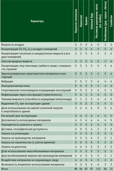 Таблица 2. Экспертные оценки параметров деревянных домов, изготавливаемых по разным технологиям (по пятибалльной шкале)
