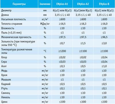 Таблица 2. Нормы единой европейской сертификации древесных гранул (пеллет) ЕN