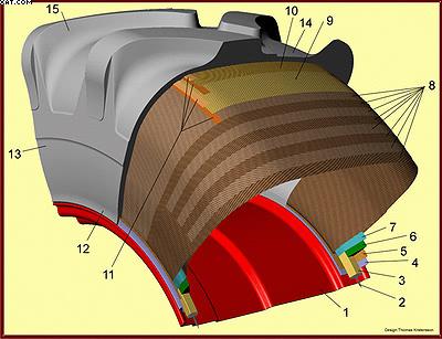 Рис. 1. Строение шины  Trelleborg Twin Forestry