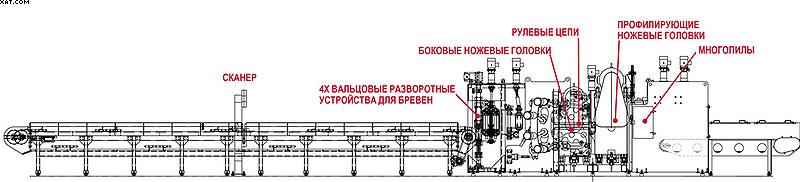 Установка для переработки тонкомера «SL2200» от USNR