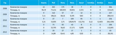 Посмотреть в PDF-версии журнала. Таблица. Лесные пожары в 2008–2012 годах