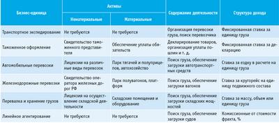 Посмотреть в PDF-версии журнала. Таблица 1. Бизнес-единицы на рынке транспортного посредничества