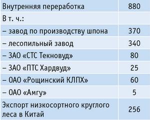 Таблица 1. Распределение объемов древесины, заготовленной группой «Тернейлес» в 2012 году, тыс. куб. м