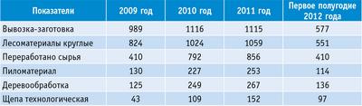 Таблица 2. Основные производственные показатели группы ОАО «Тернейлес», тыс. куб. м