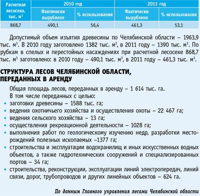 Таблица. Размер и использование расчетной лесосеки по Челябинской области в 2010–2011 годах