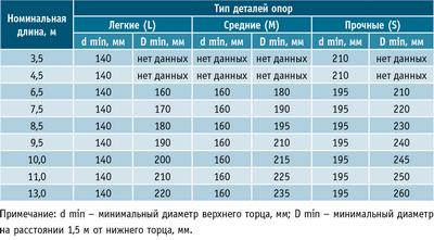 Таблица 2. Размеры деревянных опор для воздушных линий 0,4–10 кВ