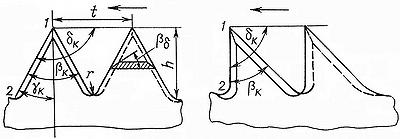 Рис. 2. Пильные диски для поперечной распиловки древесины