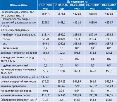 Таблица. Площадь земель лесного фонда и запас древесины в Тверской области в 2008–2012 годах