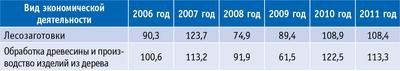 Таблица 1. Индекс промышленного производства предприятий ЛПК Тверской обл. за 2006–2011 годы