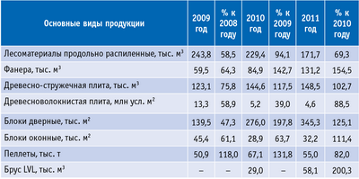 Таблица 2. Производство продукции предприятиями ЛПК Тверской обл. в 2009–2011 годах