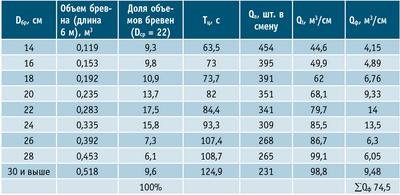 Таблица 2. Расчет среднесменной производительности лесопильного цеха