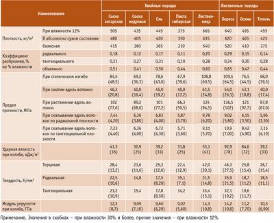 Посмотреть в PDF-версии журнала. Таблица. Средние показатели основных физико-механических свойств древесины